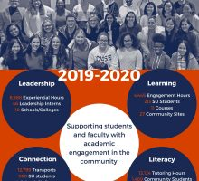 Data complied from 2019-2020 engagement
